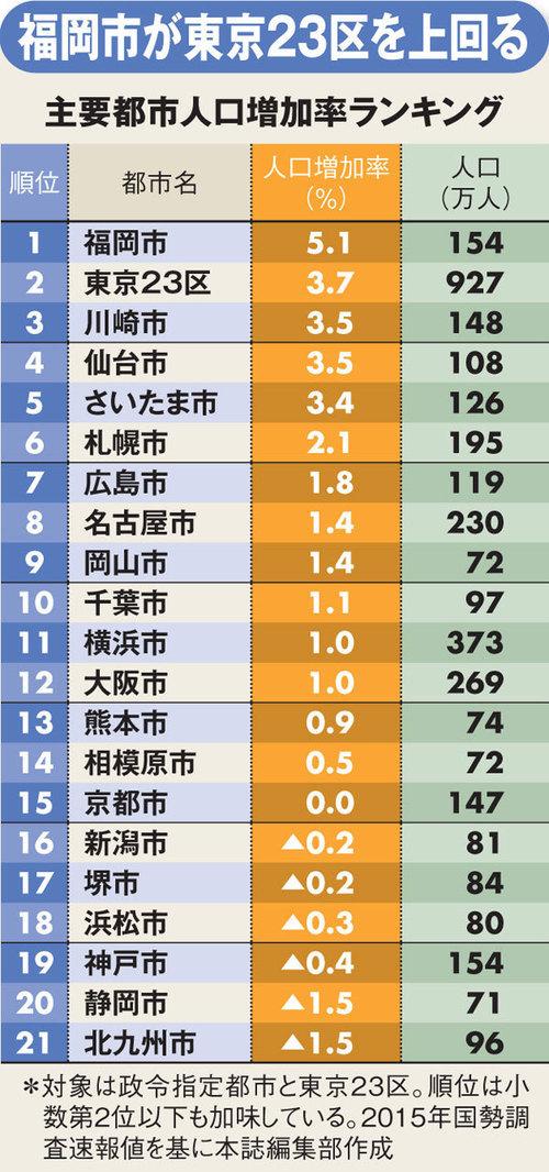 都道府県ランキング 人口