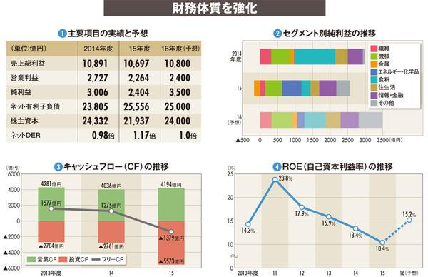 【伊藤忠商事】非資源ビジネスで独走態勢 中国投資で成長拡大なるか