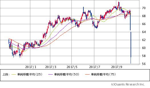 パシフィック・ガス&エレクトリック(PCG)チャート/日足・1年