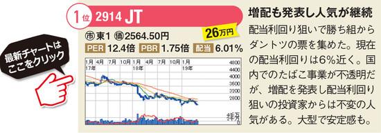 JTの最新株価はこちら!