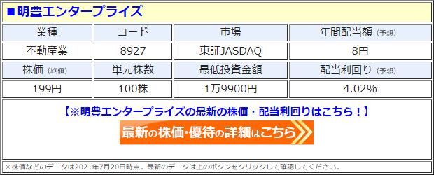 明豊エンタープライズ(8927)の株価