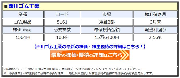 西川ゴム工業の最新株価はこちら!