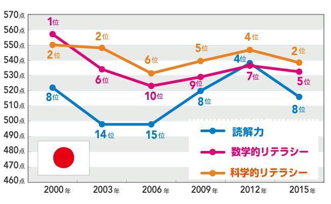 国際学力テストで日本不振、東アジア諸国が好成績の理由
