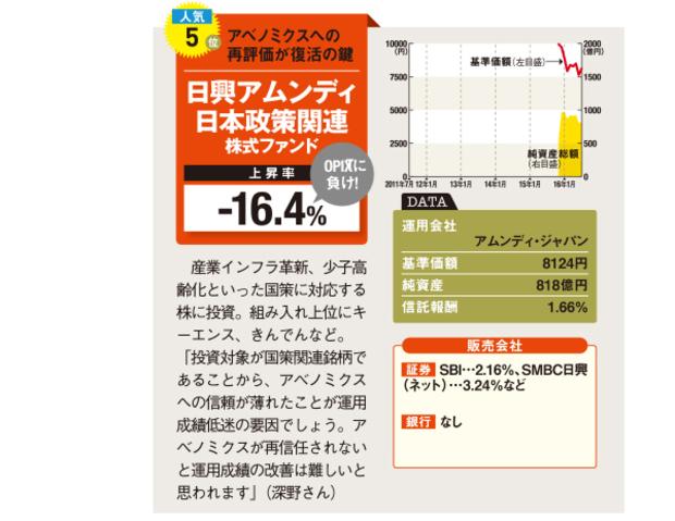 日興アムディ日本政策関連株式ファンド