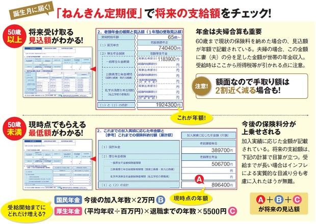 ねんきん定期便で将来の支給額をチェック!
