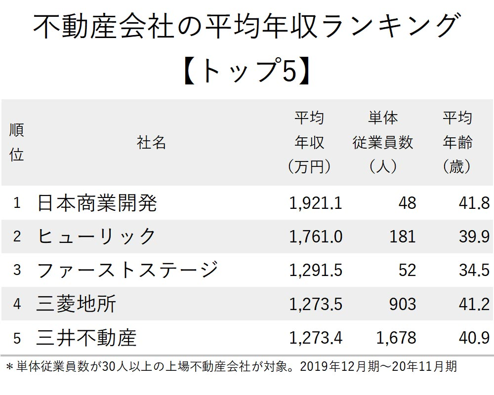 不動産年収_トップ5