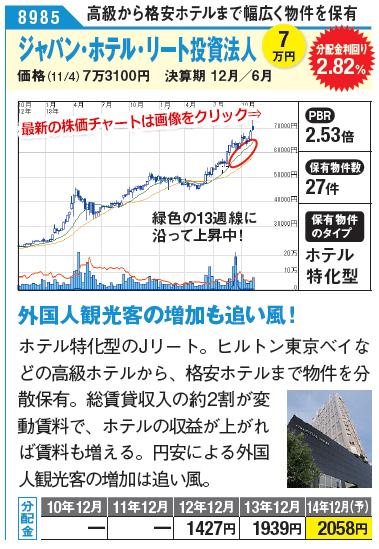 外国人観光客の増加も追い風!ホテル特化型のJリート。ヒルトン東京ベイなどの高級ホテルから、格安ホテルまで物件を分散保有。総賃貸収入の約2割が変動賃料で、ホテルの収益が上がれば賃料も増える。円安による外国人観光客の増加は追い風。ジャパン・ホテル・リート投資法人の最新株価チャートはこちら!(SBI証券の株価チャートページに遷移します