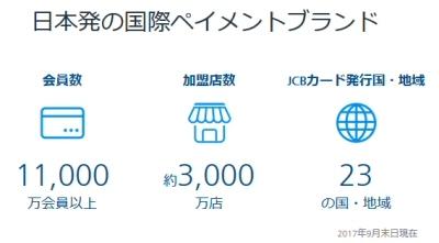 JCBの国内加盟店数