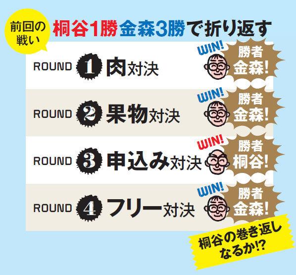前回の戦いは桐谷1勝、金森3勝で折り返す結果となった