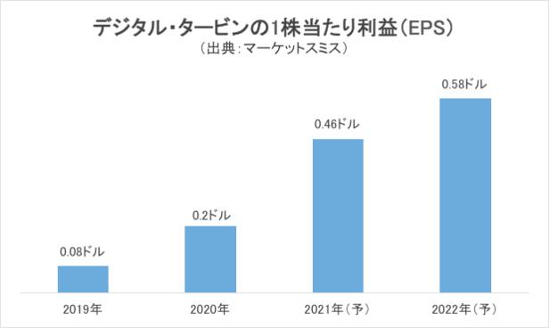 デジタル・タービンの1株当たり利益(EPS)のコンセンサス予想グラフ