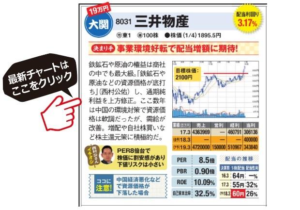 三井物産の最新チャートはこちら!