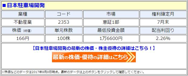 日本駐車場開発の最新の株価
