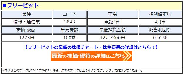 フリービット(3843)の最新の株価
