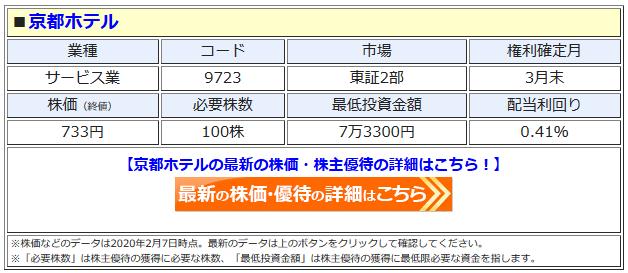 京都ホテルの最新株価はこちら!