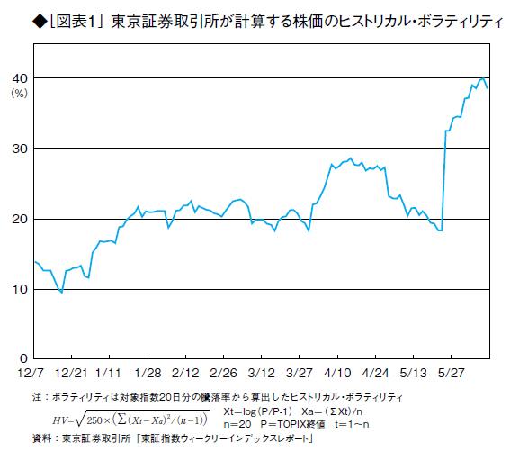 不安定化した金融市場 <br />円安・株高バブルは、投機でもたらされた