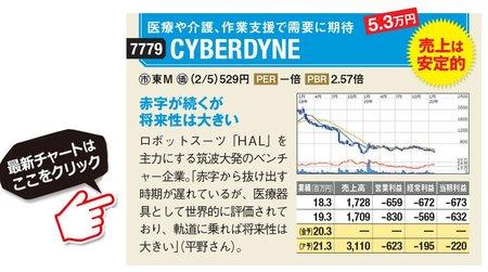 CYBERDYNEの最新株価はこちら!