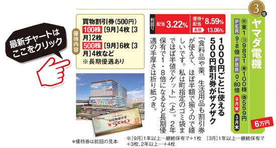 桐谷さん&優待ブロガーがおすすめのヤマダ電機(9831)の最新チャートはこちら!