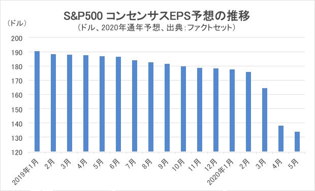 S&P500 コンセンサスEPS予想の推移グラフ