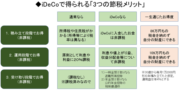 iDeCoで得られる「3つの節税メリット」