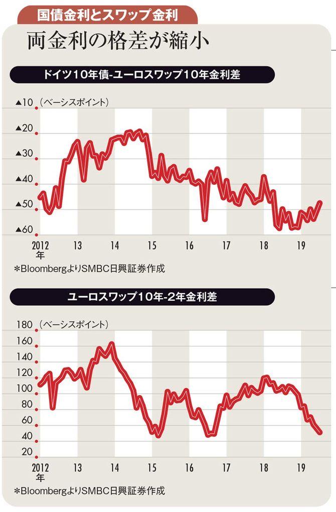 国債金利とスワップ金利 両金利の格差が縮小