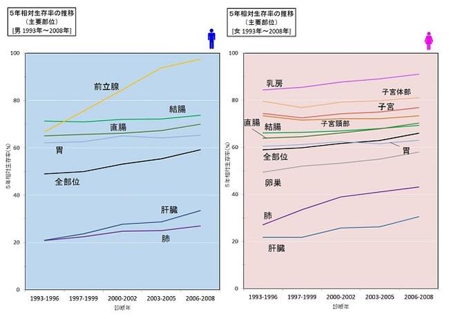 5年相対生存率の推移