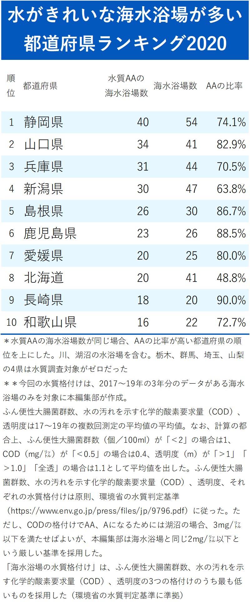 水がきれいな海水浴場が多い都道府県ランキング2020