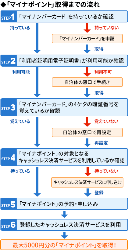「マイナポイント」取得までの流れ・チャート図