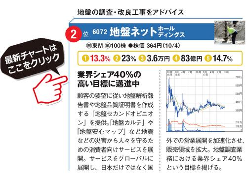 地盤ネットホールディングスの最新株価はこちら!
