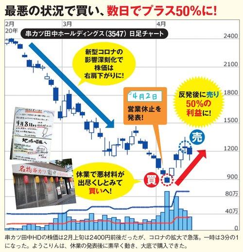串カツ田中ホールディングスは最悪の状況で買い、数日でプラス50%に!