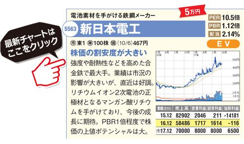 新日本電工の最新株価はこちら!