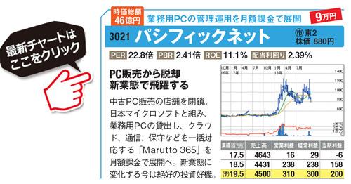 パシフィックネットの最新株価はこちら!
