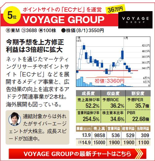IPO期待の株銘柄5位!ポイントサイトの「ECナビ」を運営「VOYAGE GROUP」の最新株価チャートはこちら!