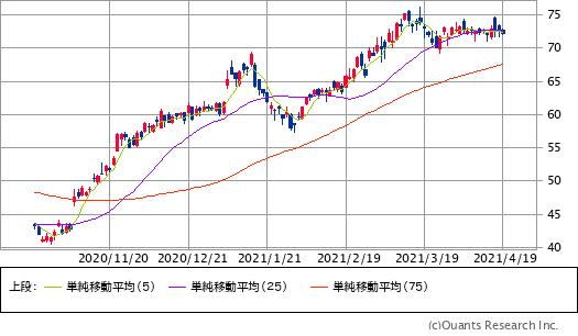 シティグループ(C)チャート/日足・6カ月