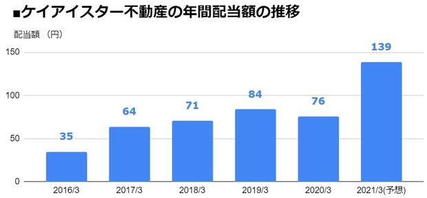 ケイアイスター不動産(3465)の年間配当額の推移