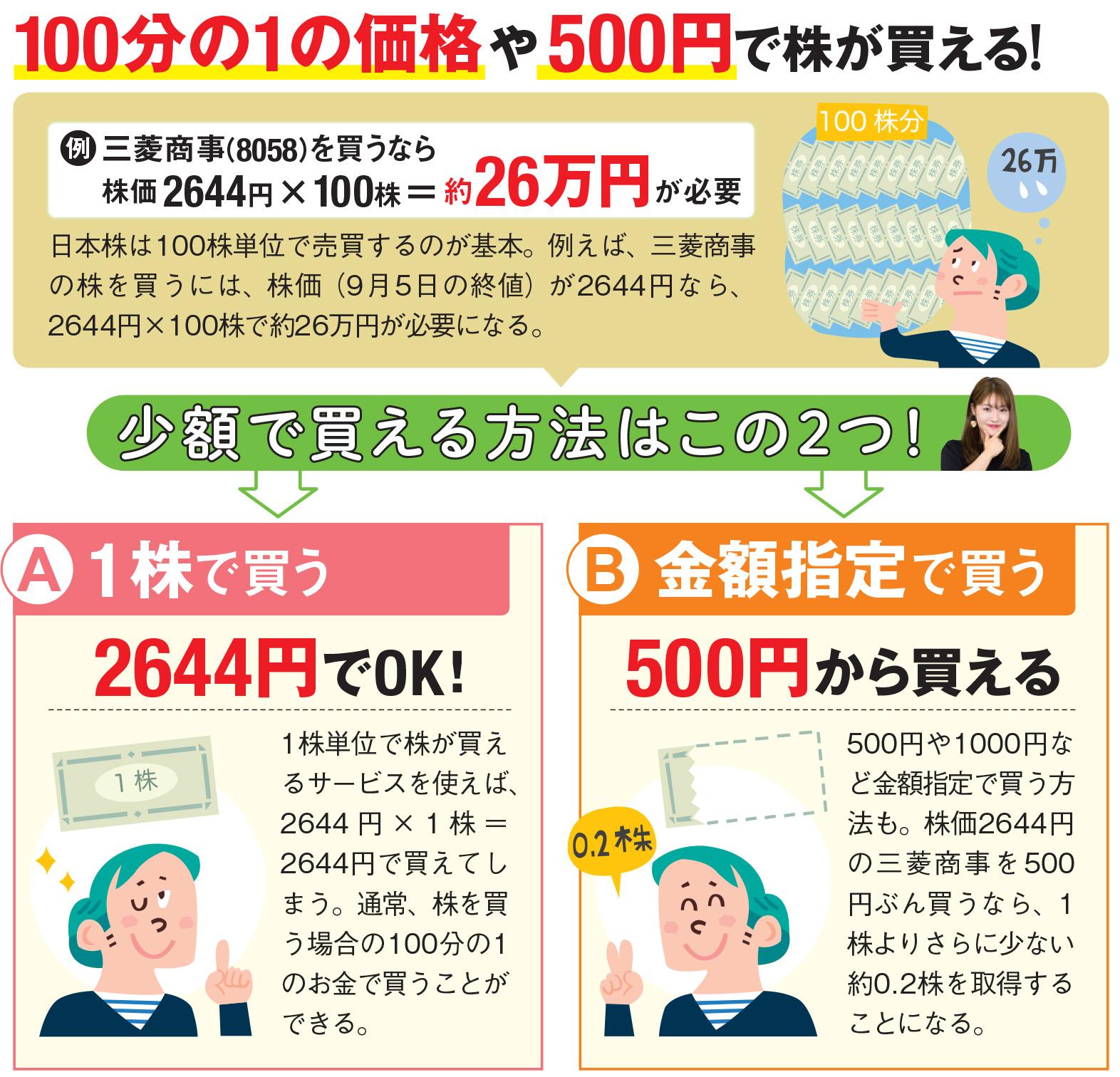 """株初心者は「1株=数百円」から始めるのがおすすめ!""""1株単位""""で株が ..."""