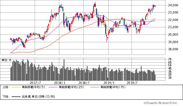 イン スペック 株価