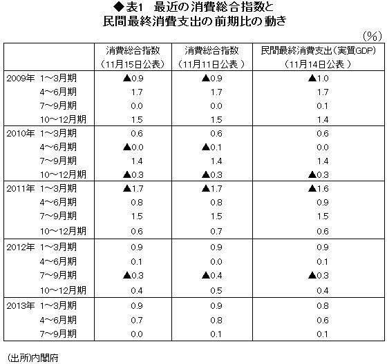 「ショムニ」不発は景気堅調の証し!?<br />TVドラマで個人消費の行方を読む