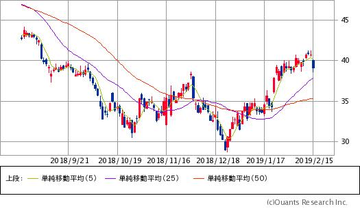 アプライド・マテリアルズ(AMAT)チャート/日足・6カ月
