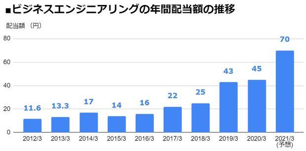 ビジネスエンジニアリング(4828)の年間配当額の推移