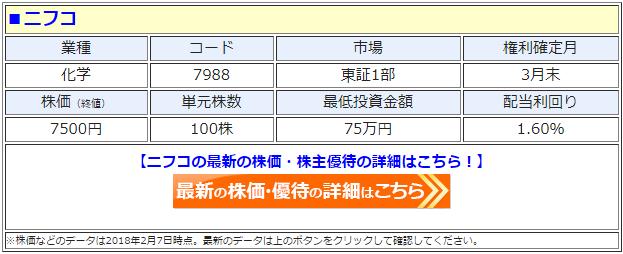 ニフコ(7988)の最新の株価