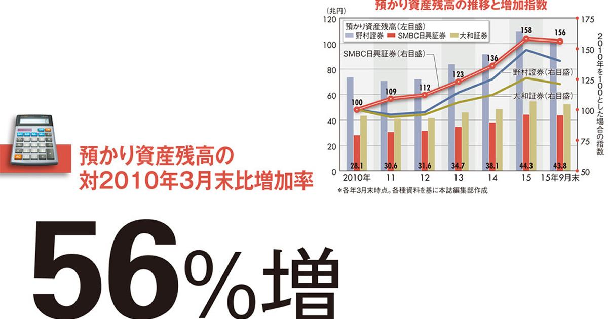 【SMBC日興証券】持たざる者の強みを発揮 足場固めを終え2位奪取へ