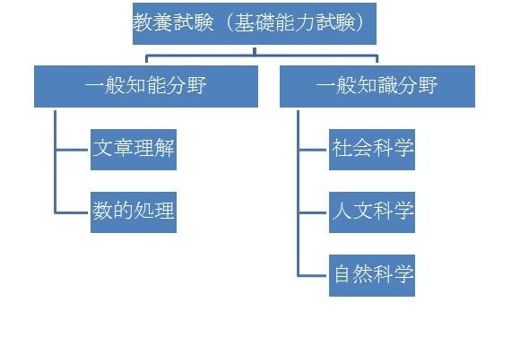 公務員試験の基礎知識(1)<br />一次試験っていったい何やるの?