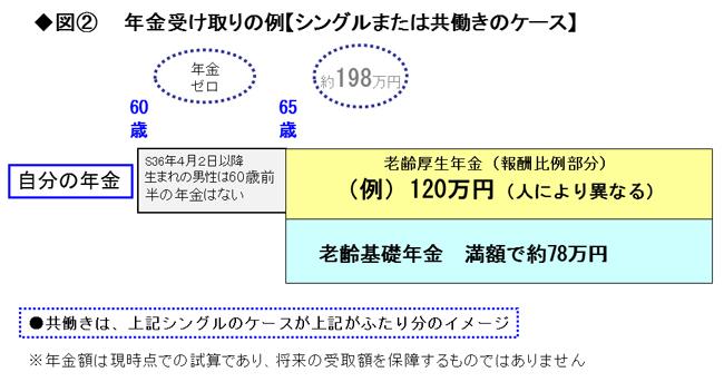 「うちの会社は年金を月40万円もらえる」は疑ってかかれ!