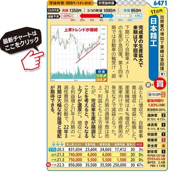 日本精工の最新株価はこちら!