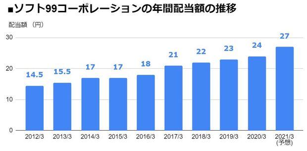 ソフト99コーポレーション(4464)の年間配当額の推移