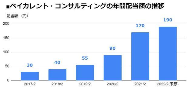 ベイカレント・コンサルティング(6532)の年間配当額の推移
