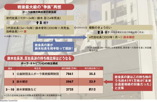ポーラ創業の鈴木家の家系図