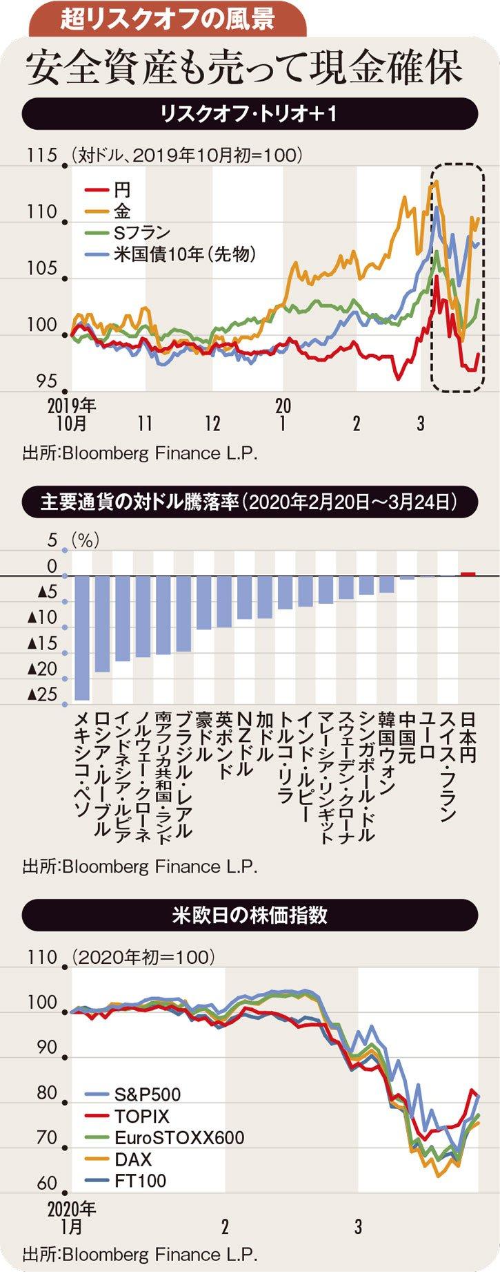 リスクオフが高じる過程で、円高→ドル高→円高の背景