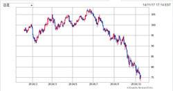 原油商品(ETF/ETN/CFD)
