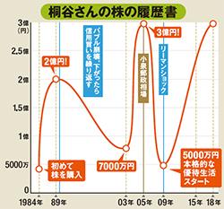 株主優待名人・桐谷さんが資産3億円を築くまでの道のりと、その経験から生まれたサラリーマンにもおすすめの投資法